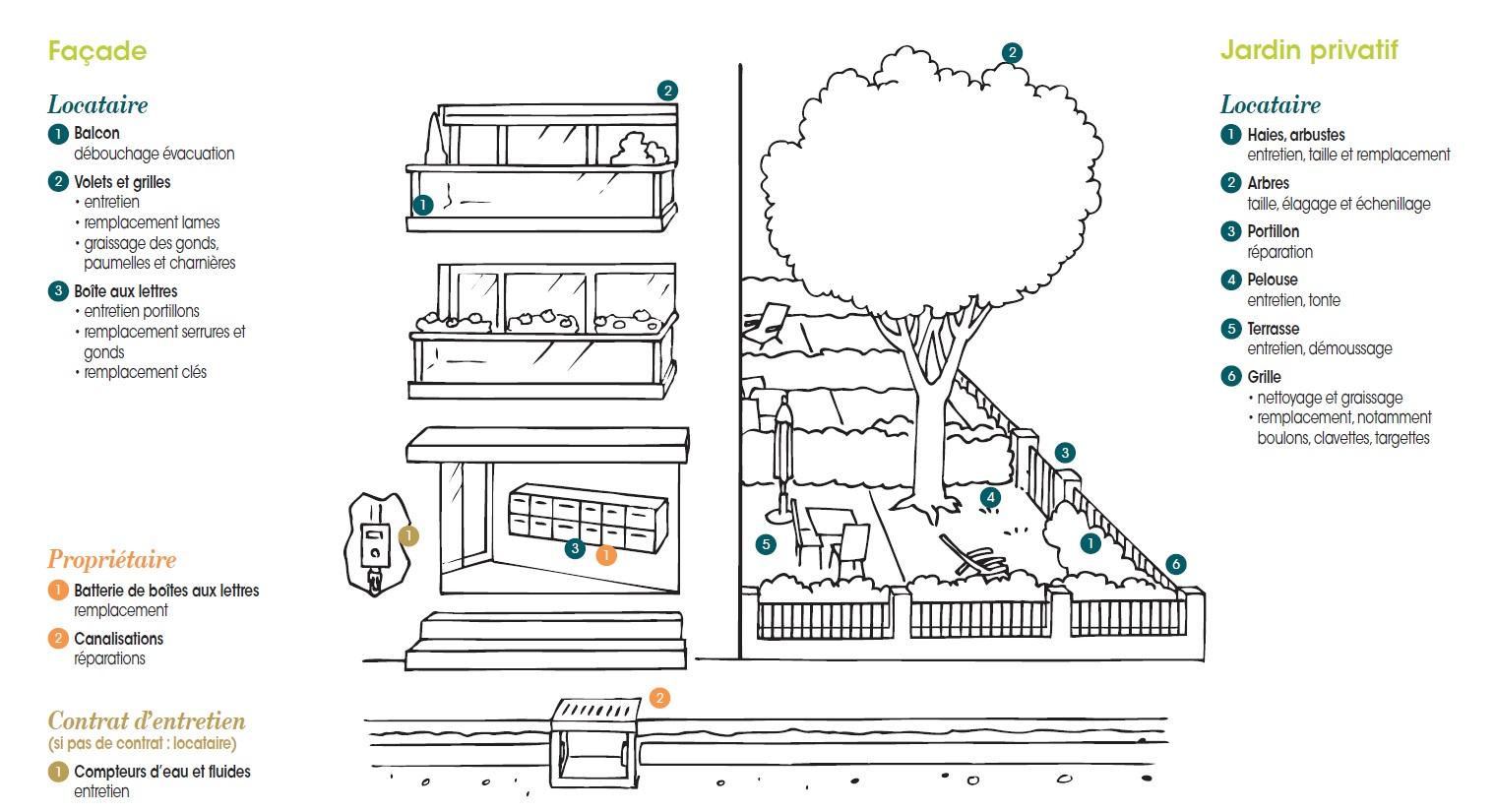 location travaux locataire ou propri taire r. Black Bedroom Furniture Sets. Home Design Ideas