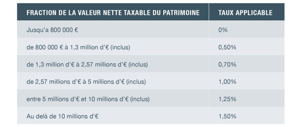 Barème taxe patrimoine