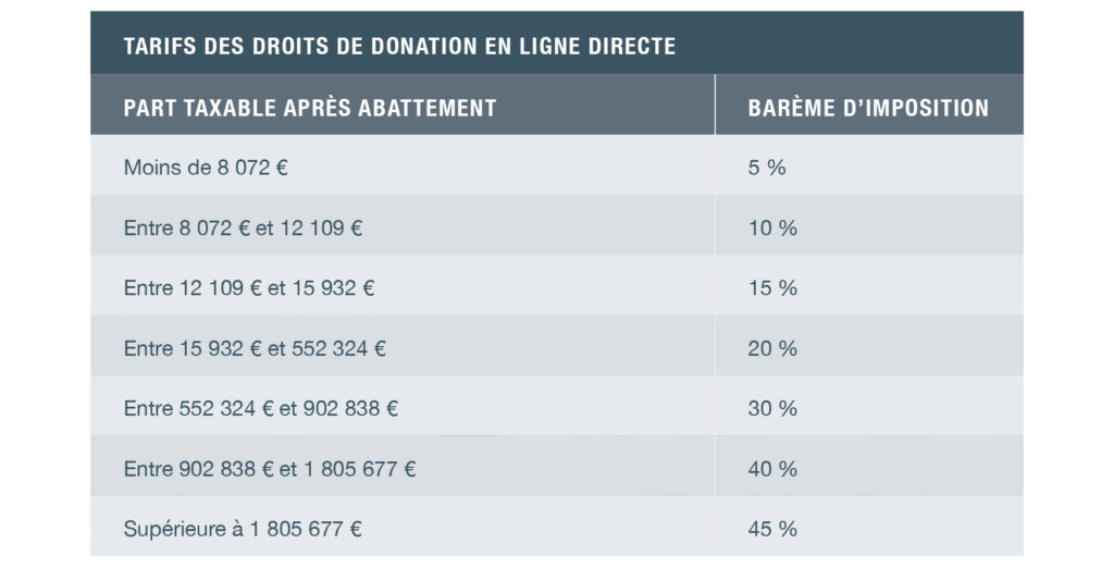 Droits de donation en ligne directe