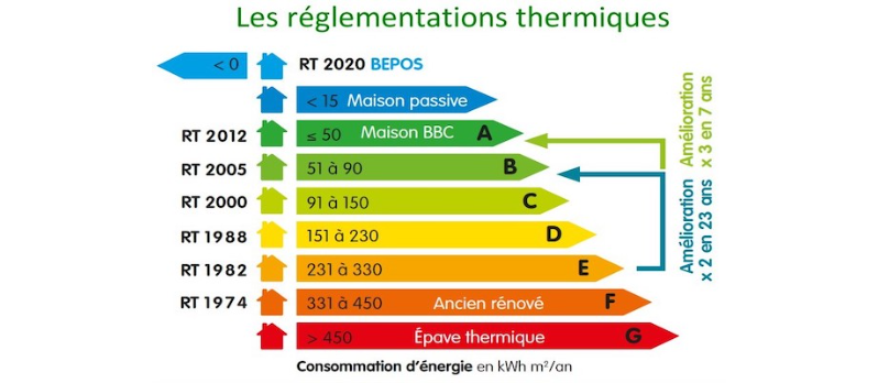 Réglementation RT 2020